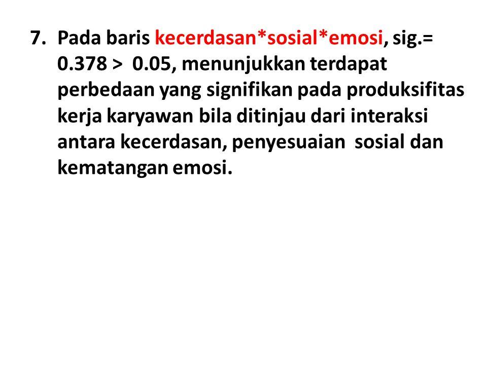 7.Pada baris kecerdasan*sosial*emosi, sig.= 0.378 > 0.05, menunjukkan terdapat perbedaan yang signifikan pada produksifitas kerja karyawan bila ditinj
