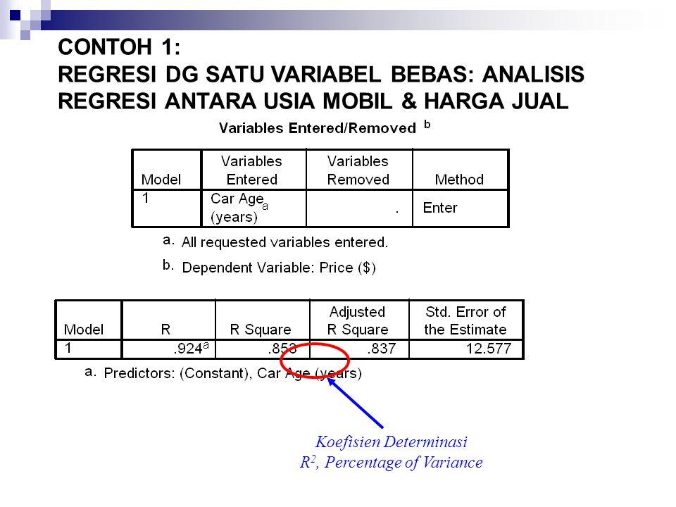 Koefisien Determinasi R 2, Percentage of Variance CONTOH 1: REGRESI DG SATU VARIABEL BEBAS: ANALISIS REGRESI ANTARA USIA MOBIL & HARGA JUAL