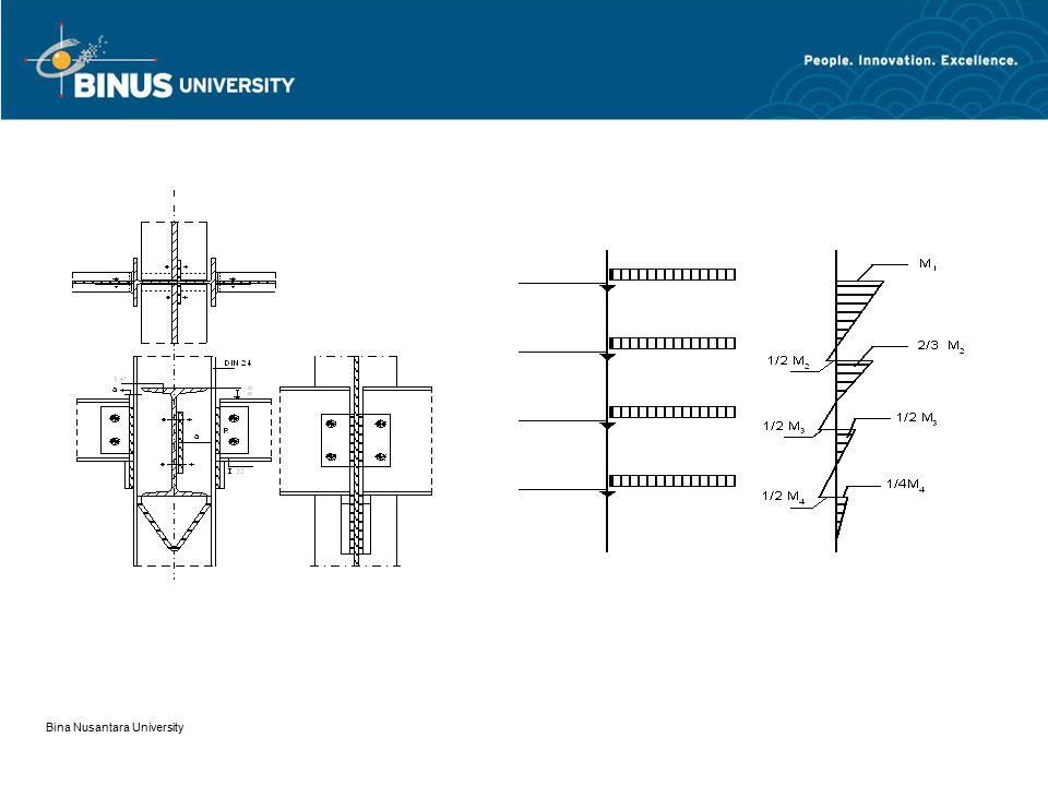 Bina Nusantara University Apabila beam column juga menerima beban lintang.