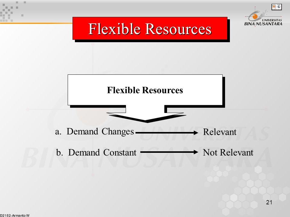 D2182-Armanto W 21 a. Demand Changes Relevant Flexible Resources b. Demand Constant Not Relevant Flexible Resources