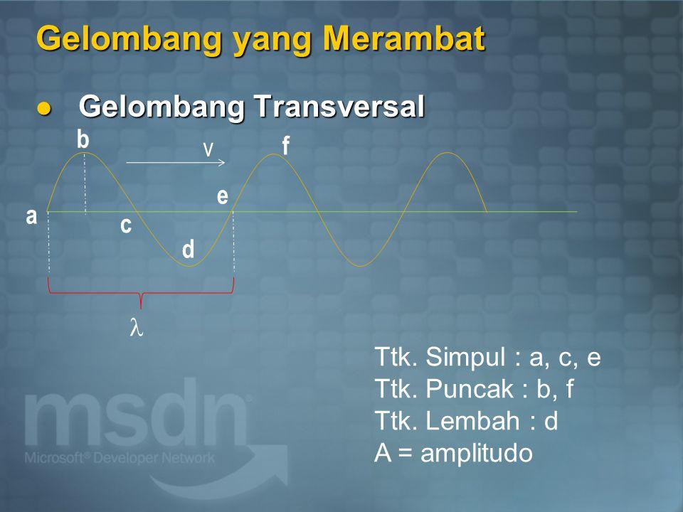 Jawaban 1 Y = A sin ( 2  ft + kx ) Diket : Y = 0,05 sin ( 16  t + 4 x ) Maka : A = amplitudo = 0,05 m = 5 cm frekuensi : 2  f = 16  f = 16  /2  = 8 hz panj gelb :k = 2  / = 4 = 2  /4 =  /2 = 3,14/2 = 1,57 m Kecp perambatan : v = f = 8.