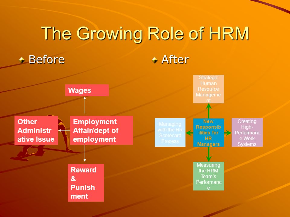 The Growing Role of HRM BeforeAfter Employment Affair/dept of employment Wages Reward & Punish ment Other Administr ative Issue New Responsib ilities for HR Managers Measuring the HRM Team's Performanc e Managing with the HR Scorecard Process Creating High- Performanc e Work Systems Strategic Human Resource Manageme nt