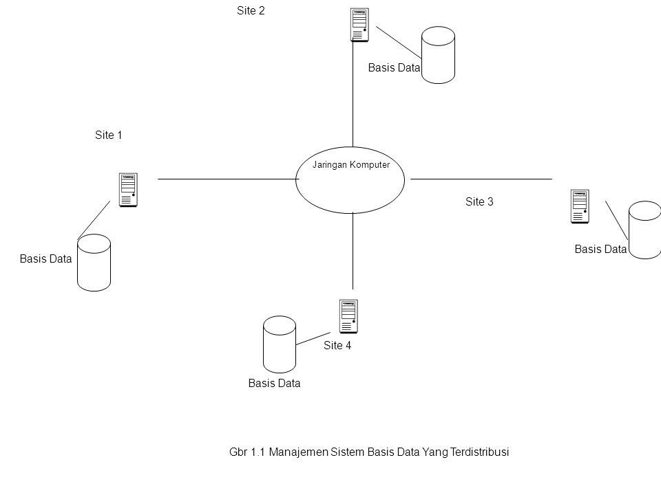 Jaringan Komputer Site 1 Site 2 Site 3 Site 4 Basis Data Gbr 1.1 Manajemen Sistem Basis Data Yang Terdistribusi    