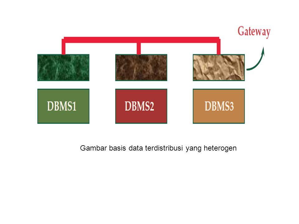 Gambar basis data terdistribusi yang heterogen