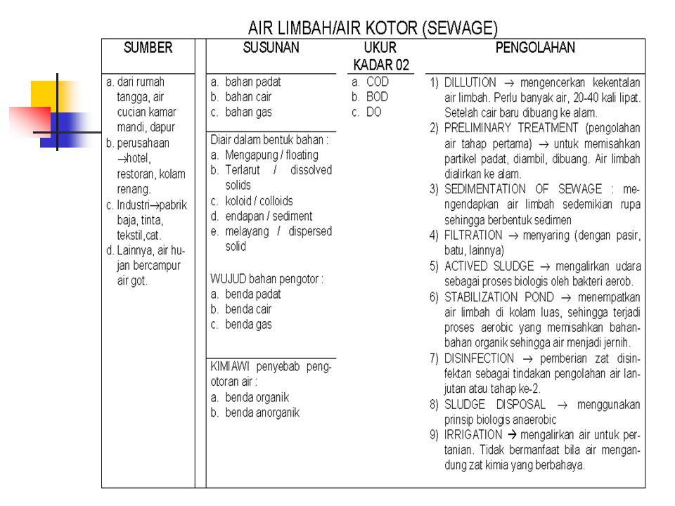 Bahan - bahan pencemaran dapat dibagi dalam 8 kelompok yaitu : 1.