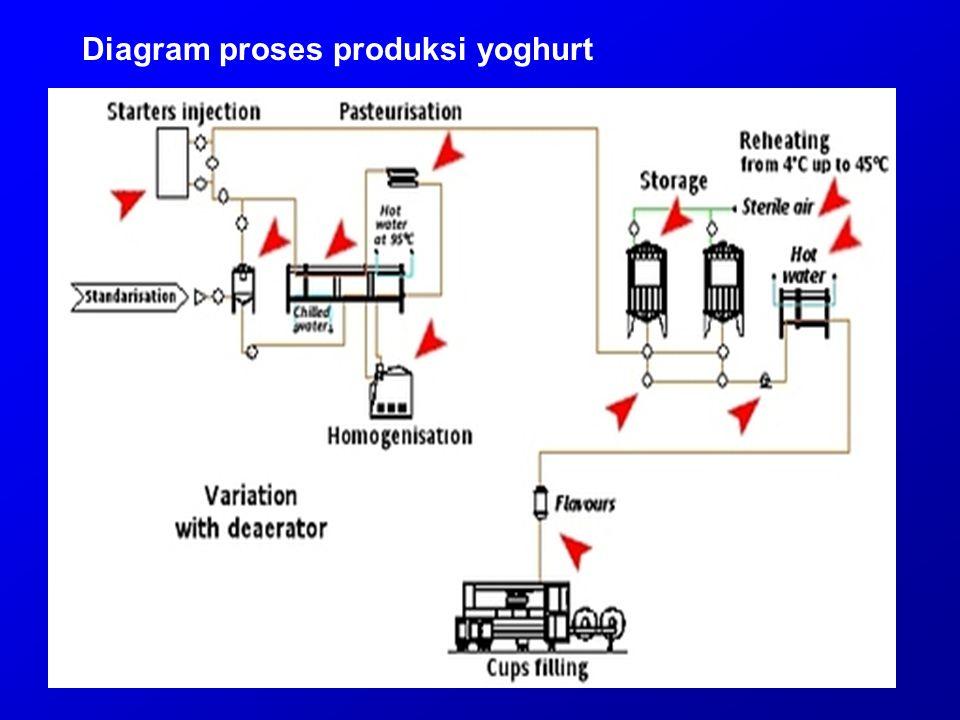 Diagram proses produksi yoghurt