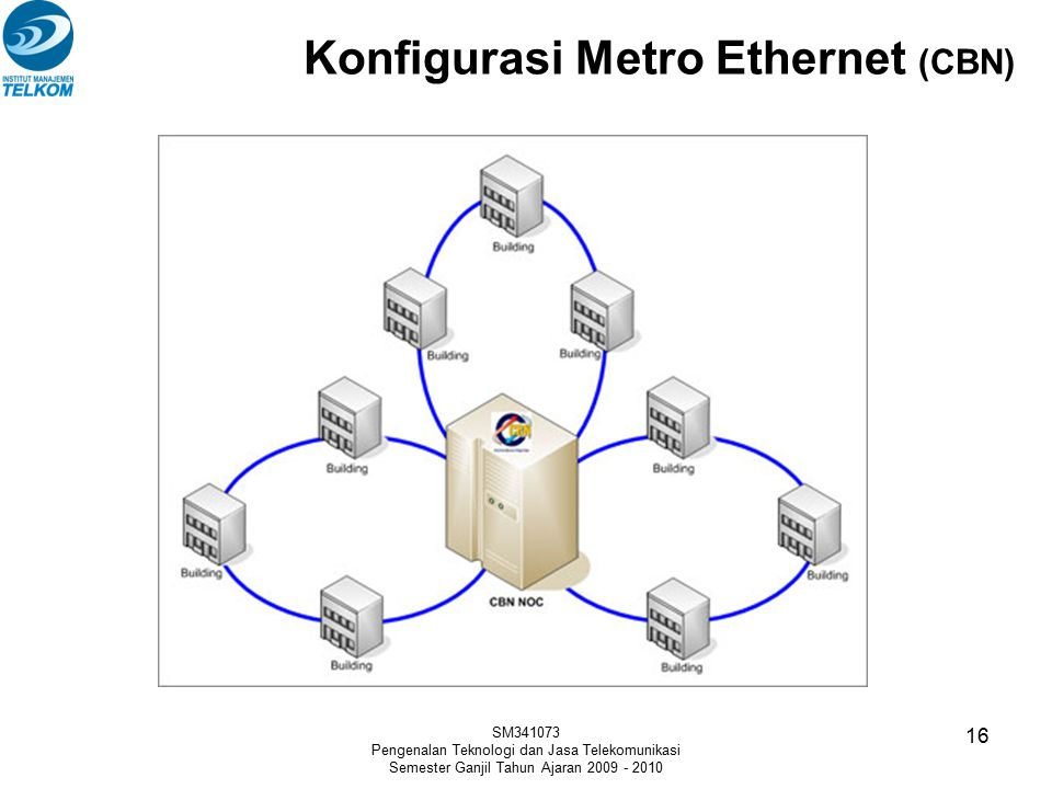 Konfigurasi Metro Ethernet (CBN) SM341073 Pengenalan Teknologi dan Jasa Telekomunikasi Semester Ganjil Tahun Ajaran 2009 - 2010 16