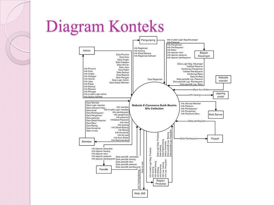 Diagram Konteks