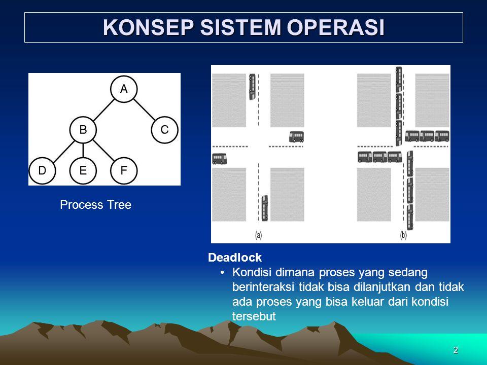 2 KONSEP SISTEM OPERASI Process Tree Deadlock Kondisi dimana proses yang sedang berinteraksi tidak bisa dilanjutkan dan tidak ada proses yang bisa kel