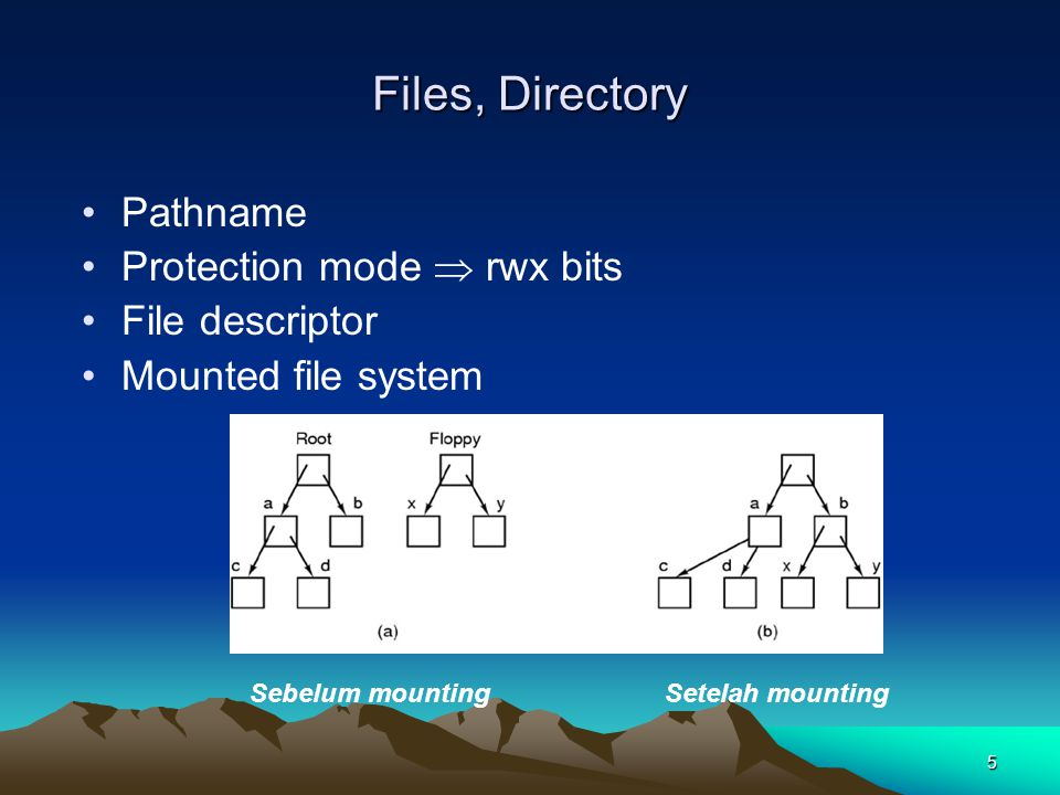 5 Pathname Protection mode  rwx bits File descriptor Mounted file system Sebelum mountingSetelah mounting