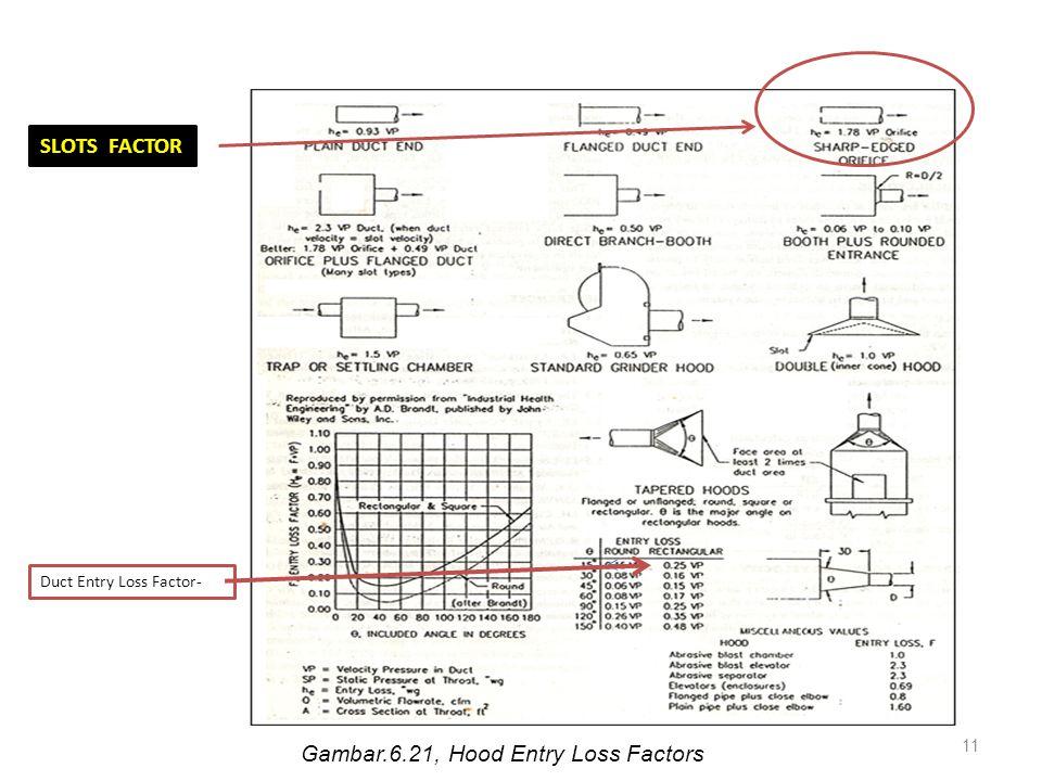 ETAPRIMA SAFETY ENGINEERING10 Langkah kedelapan; yaitu menentukan Slot loss coeficien Slot loss coeficien-----fig.5-15 atau Chap.10 atau dalam tulisan ini pada gambar 6.21, bagian-6.