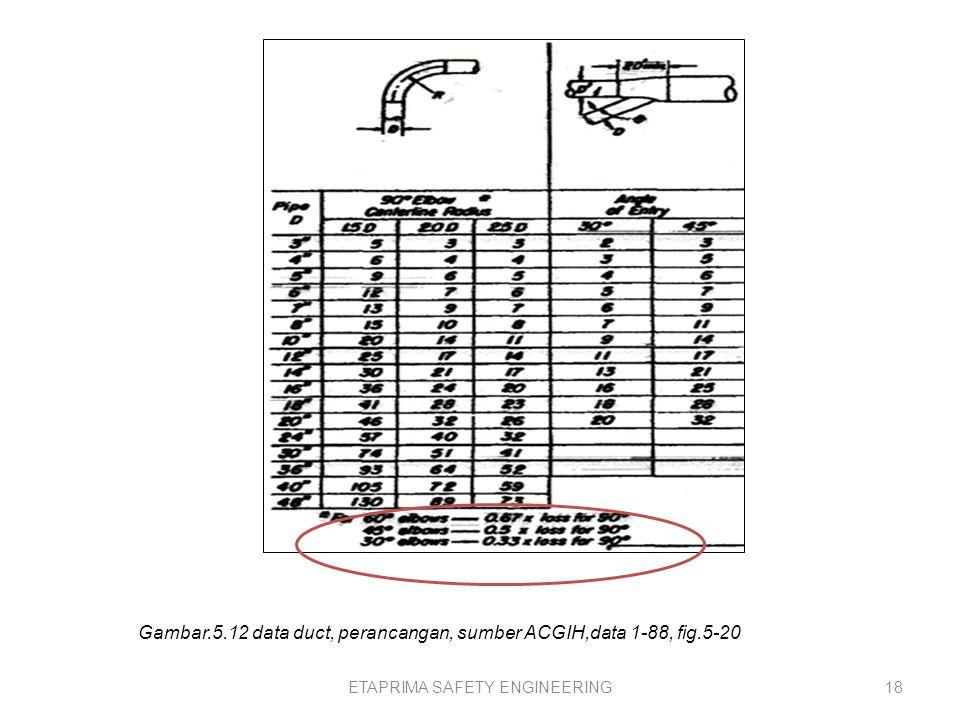 17 Langkah ke tujuh belas; Friction Los per VP, Friction Los per VP, dihitung dengan rumus Friction Los per VP = Straight Duct Length * Friction Factor (H f ) = 7 * 0.0070 = 0,0491 Dimana, panjang lurus duct = 7 ft Friction Factor (H f ) = 0,0070 Langkah ke delapan belas; Menghitung Elbow Loss per VP, dengan rumus Elbow Loss per VP = No.of 90 0 Elbow * loss Factor = 1* 0,24 = 0,2400 Contoh dalam perancangan, Elbow Elbow 1-90 = 1,00 (ACGIH, figure 5-17) 60 0 Elbow = 0,6666 (ACGIH, figure 5-20, gbr.5.12) 45 0 Elbow = 0,50 (ACGIH, figure 5-20, gbr.5.12) 30 0 Elbow = 0,333 (ACGIH, figure 5-20, gbr.5.12)