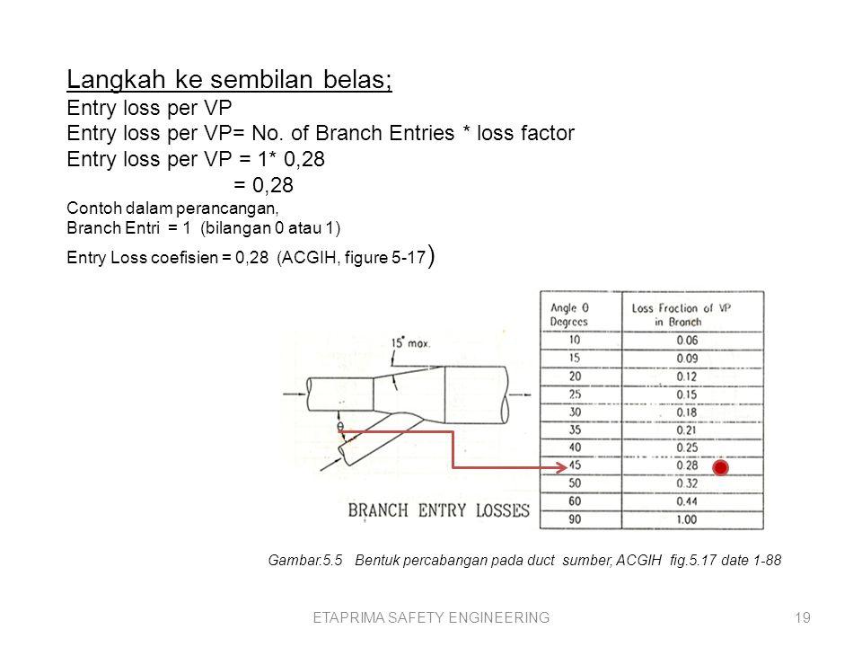 ETAPRIMA SAFETY ENGINEERING18 Gambar.5.12 data duct, perancangan, sumber ACGIH,data 1-88, fig.5-20