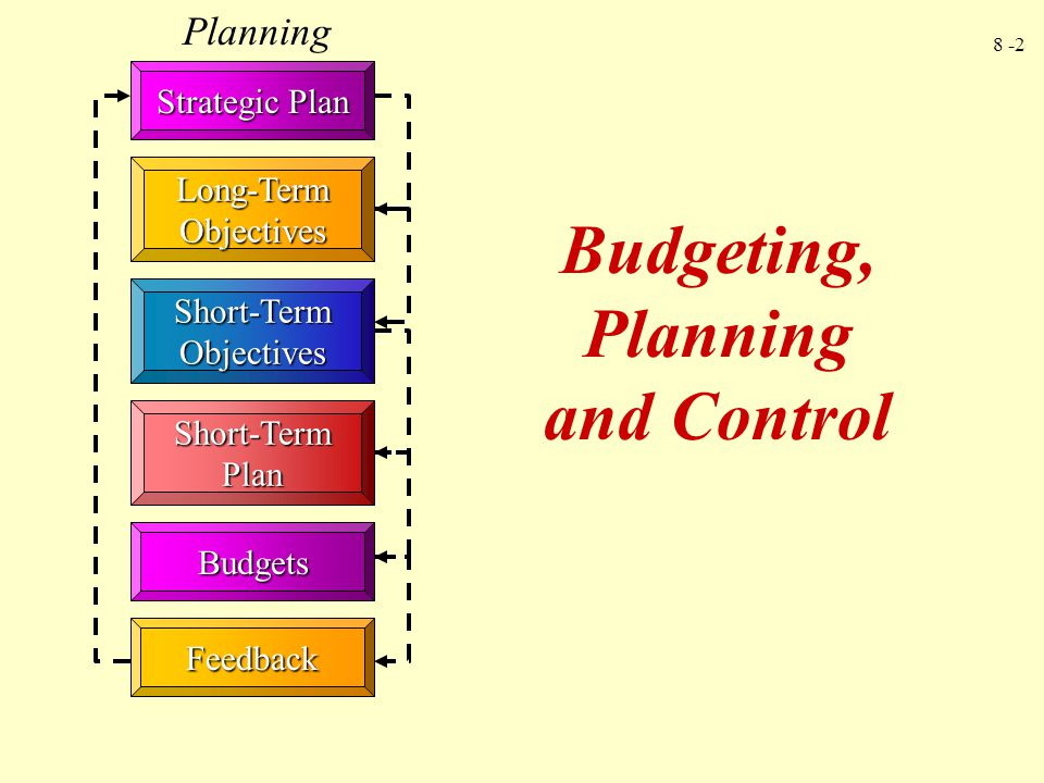 8 -2 Strategic Plan Short-Term Objectives Short-Term Plan Budgets Feedback Planning Long-Term Objectives Budgeting, Planning and Control