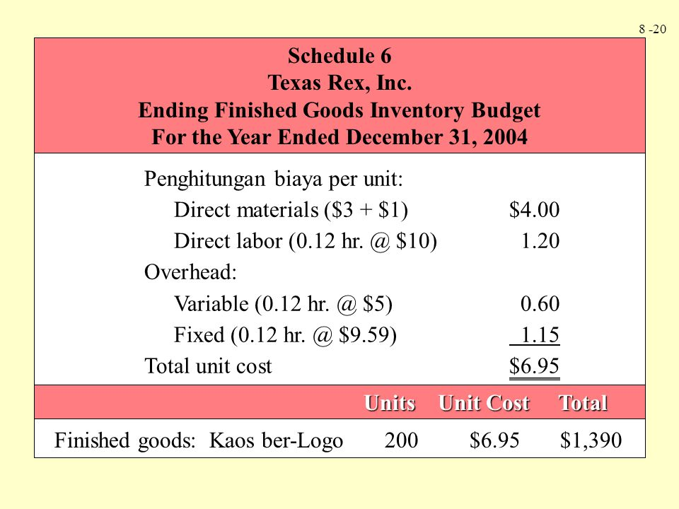8 -20 Schedule 6 Texas Rex, Inc. Ending Finished Goods Inventory Budget For the Year Ended December 31, 2004 Penghitungan biaya per unit: Direct mater