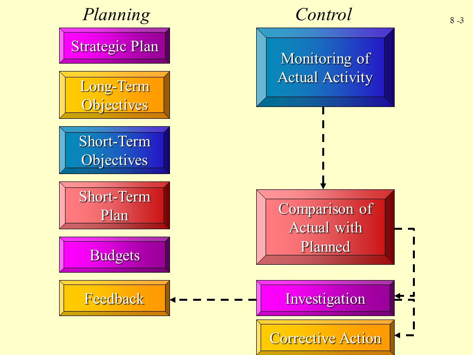 8 -3 Strategic Plan Short-Term Objectives Short-Term Plan Budgets Feedback PlanningControl Monitoring of Actual Activity Investigation Corrective Acti