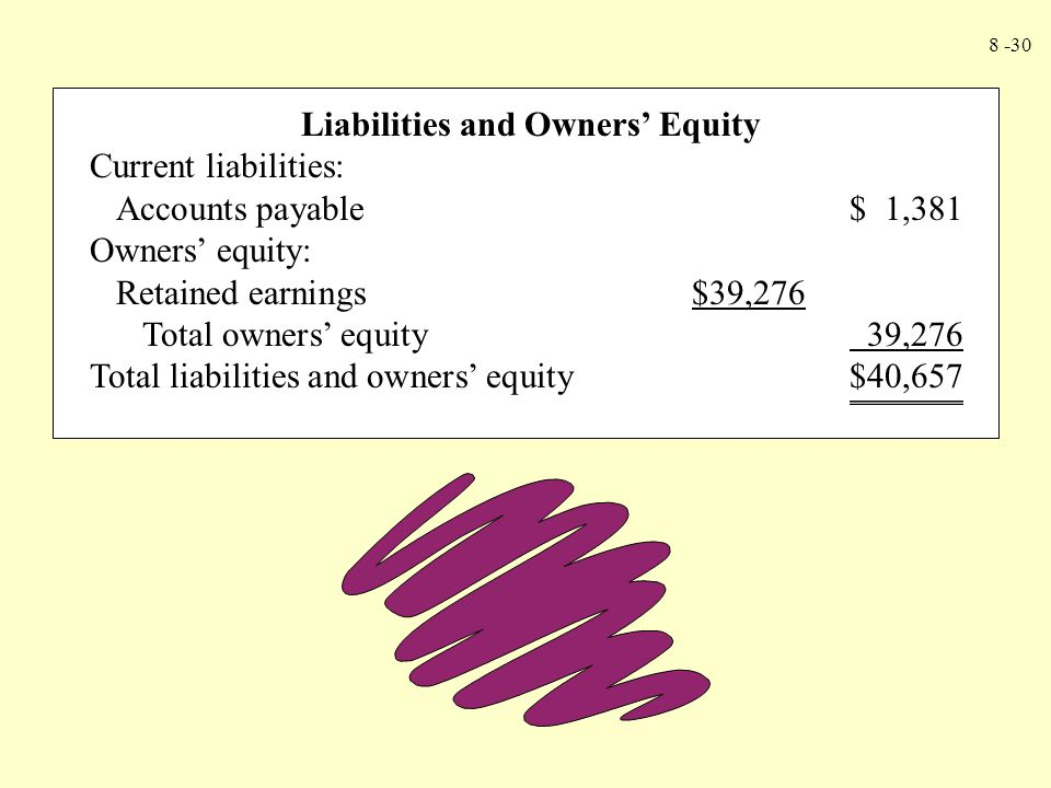 8 -30 Liabilities and Owners' Equity Current liabilities: Accounts payable$ 1,381 Owners' equity: Retained earnings$39,276 Total owners' equity 39,276