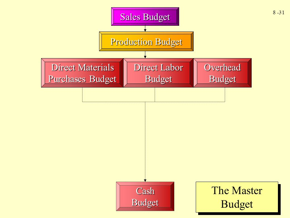 8 -31 Cash Budget Sales Budget Production Budget Direct Materials Purchases Budget Direct Labor Budget Overhead Budget The Master Budget