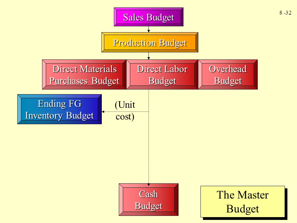 8 -32 Sales Budget Production Budget Direct Materials Purchases Budget Direct Labor Budget Overhead Budget Cash Budget Ending FG Inventory Budget (Uni