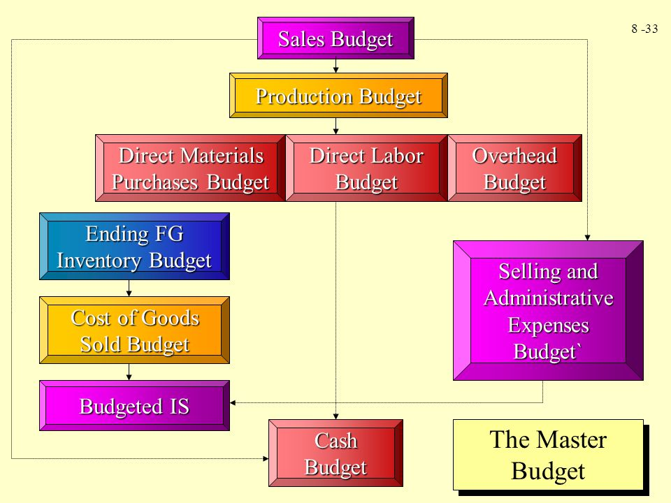 8 -33 Selling and Administrative Expenses Budget` Sales Budget Production Budget Direct Materials Purchases Budget Direct Labor Budget Overhead Budget