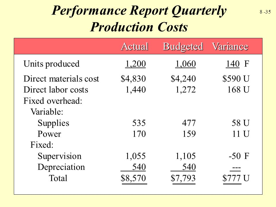 8 -35 Units produced1,2001,060 140 F Actual Budgeted Variance Actual Budgeted Variance Direct materials cost$4,830 $4,240$590 U Direct labor costs1,44