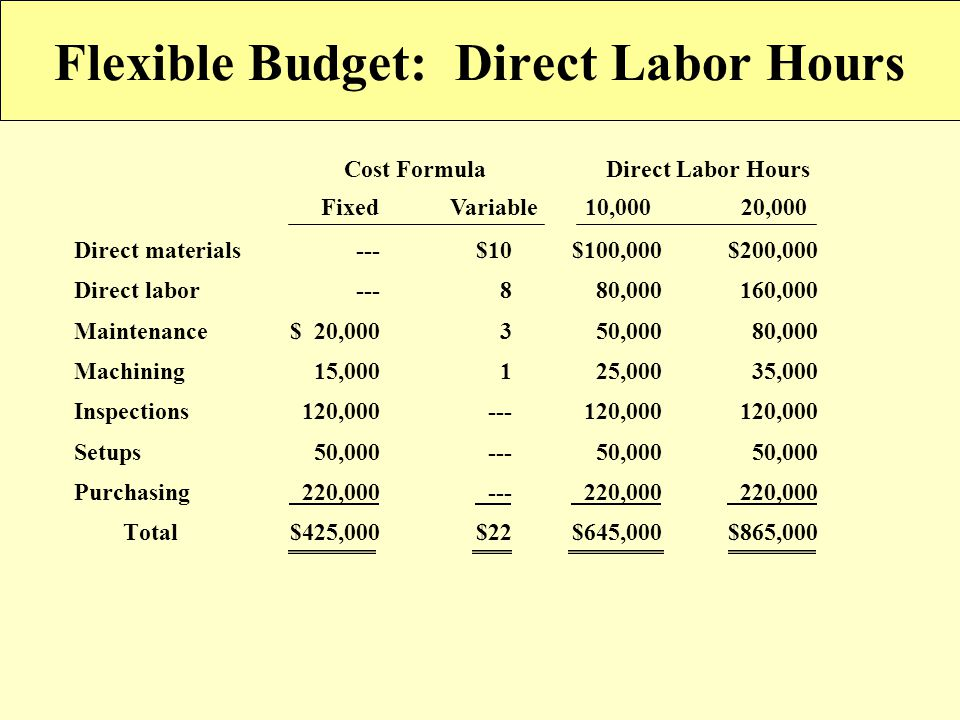 8 -43 Flexible Budget: Direct Labor Hours Cost Formula Direct Labor Hours Direct materials---$10$100,000$200,000 Direct labor---880,000160,000 Mainten