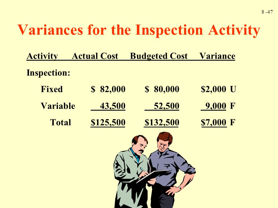 8 -47 Variances for the Inspection Activity Activity Actual Cost Budgeted Cost Variance Inspection: Fixed$ 82,000$ 80,000$2,000U Variable 43,500 52,500 9,000F Total$125,500$132,500$7,000F