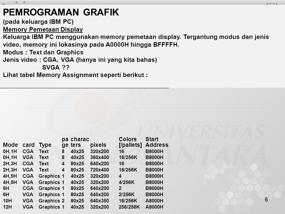 7 Modus Teks Tiap Karakter menempati 2 byte memori : byte 1 : Kode ASCII yang ditampilkan byte 2 : atribut karakter bit 7 : blink-enable bit 6-4 : 3 bit warna latar belakang (000-111) bit 3-0 : 4 bit warna huruf (0000-1111) Konstanta simbolik pada Turbo C dan Turbo Pascal Konstanta Nilai Huruf atau simbolikNumerikBinerlatar belakang .