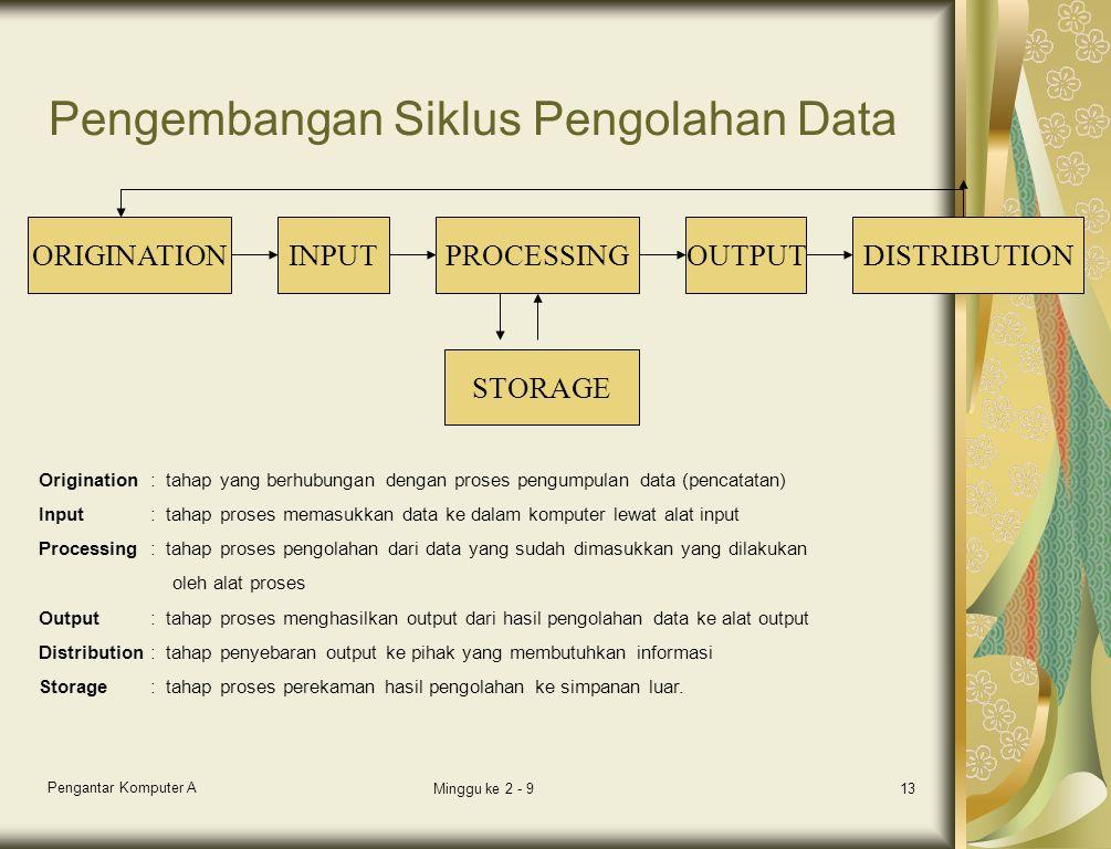 Pengantar Komputer A Minggu ke 2 - 913 Pengembangan Siklus Pengolahan Data ORIGINATIONINPUTPROCESSINGOUTPUTDISTRIBUTION STORAGE Origination: tahap yang berhubungan dengan proses pengumpulan data (pencatatan) Input: tahap proses memasukkan data ke dalam komputer lewat alat input Processing: tahap proses pengolahan dari data yang sudah dimasukkan yang dilakukan oleh alat proses Output: tahap proses menghasilkan output dari hasil pengolahan data ke alat output Distribution: tahap penyebaran output ke pihak yang membutuhkan informasi Storage: tahap proses perekaman hasil pengolahan ke simpanan luar.