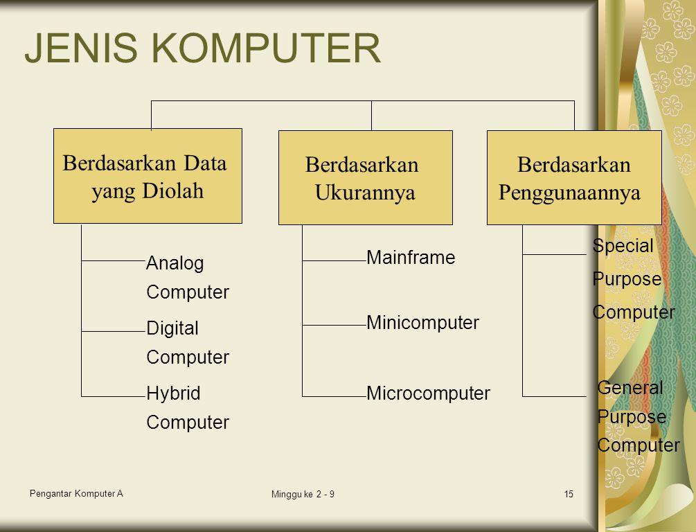 Pengantar Komputer A Minggu ke 2 - 915 JENIS KOMPUTER Berdasarkan Data yang Diolah Berdasarkan Ukurannya Berdasarkan Penggunaannya Analog Computer Dig