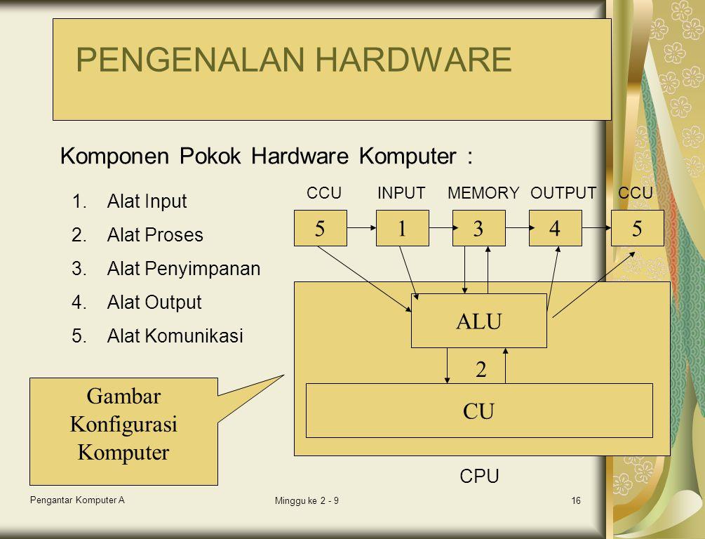 Pengantar Komputer A Minggu ke 2 - 916 1.Alat Input 2.Alat Proses 3.Alat Penyimpanan 4.Alat Output 5.Alat Komunikasi Komponen Pokok Hardware Komputer : 54315 2 ALU CU MEMORYOUTPUTINPUT CPU CCU Gambar Konfigurasi Komputer PENGENALAN HARDWARE