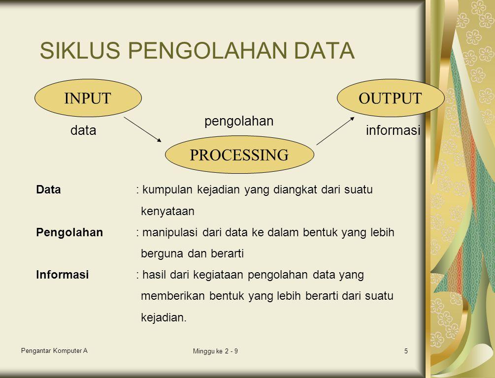 Pengantar Komputer A Minggu ke 2 - 95 SIKLUS PENGOLAHAN DATA INPUT PROCESSING OUTPUT datainformasi pengolahan Data: kumpulan kejadian yang diangkat da