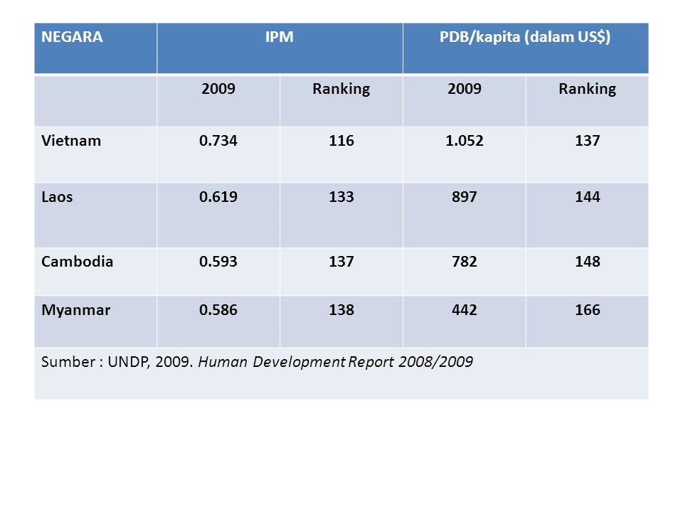 NEGARA IPMPDB/kapita (dalam US$) 2009Ranking2009Ranking Vietnam0.7341161.052137 Laos0.619133897144 Cambodia0.593137782148 Myanmar0.586138442166 Sumber : UNDP, 2009.