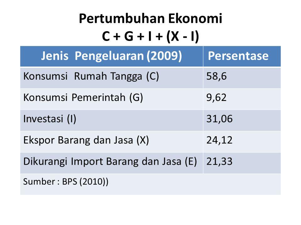 Pertumbuhan Ekonomi C + G + I + (X - I) Jenis Pengeluaran (2009) Persentase Konsumsi Rumah Tangga (C)58,6 Konsumsi Pemerintah (G)9,62 Investasi (I)31,06 Ekspor Barang dan Jasa (X)24,12 Dikurangi Import Barang dan Jasa (E)21,33 Sumber : BPS (2010))