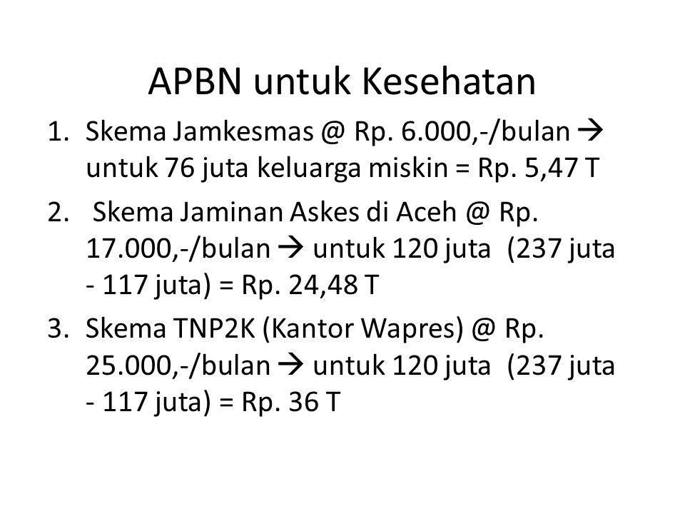APBN untuk Kesehatan 1.Skema Jamkesmas @ Rp. 6.000,-/bulan  untuk 76 juta keluarga miskin = Rp.