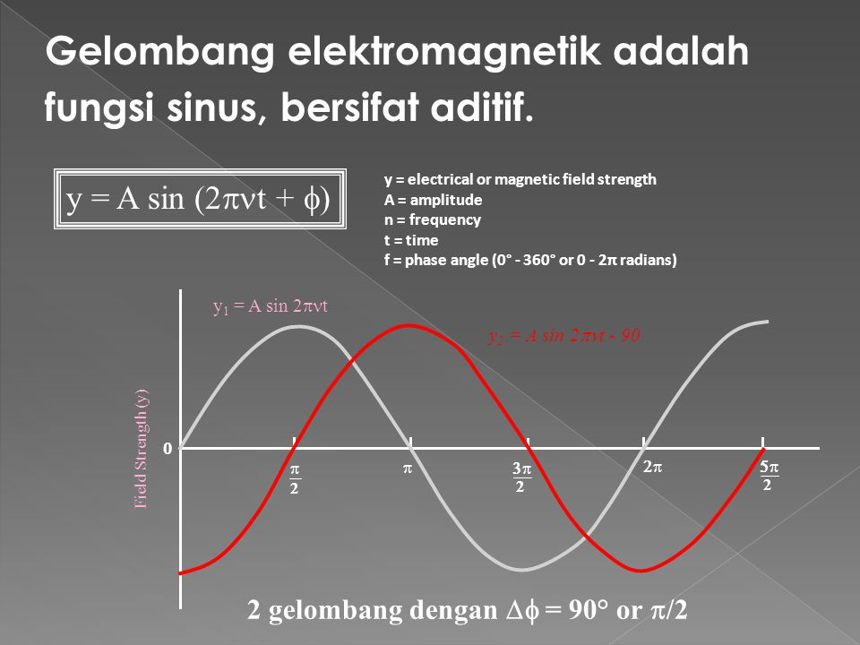 Meeting of the total energy is the average The intensity of the wave (rata2 energy rate per m 2) yg moved through the same GEM meeting enrgi dg rata2