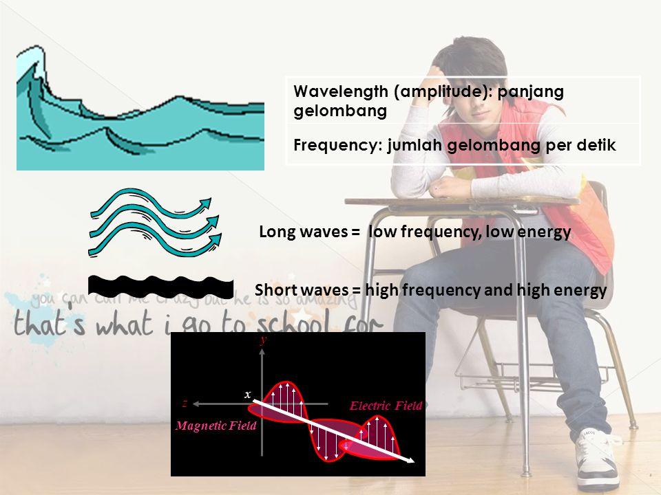 Sifat-sifat gelombang elektromagnetik 1.Gelombang elektromagnetik dapat merambat dalam ruang tanpa medium 2.merupakan gelombang transversal 3.tidak me