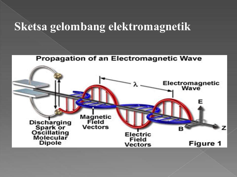 Wavelength (amplitude): panjang gelombang Frequency: jumlah gelombang per detik Short waves = high frequency and high energy Long waves = low frequenc