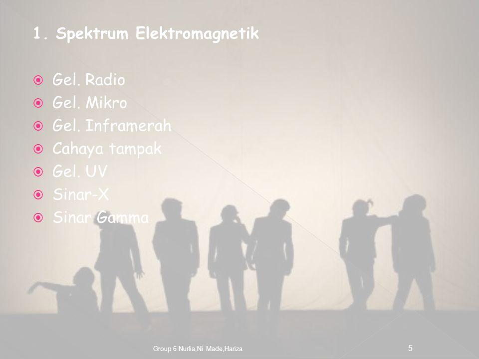 1.Spektrum Elektromagnetik  Gel. Radio  Gel. Mikro  Gel.