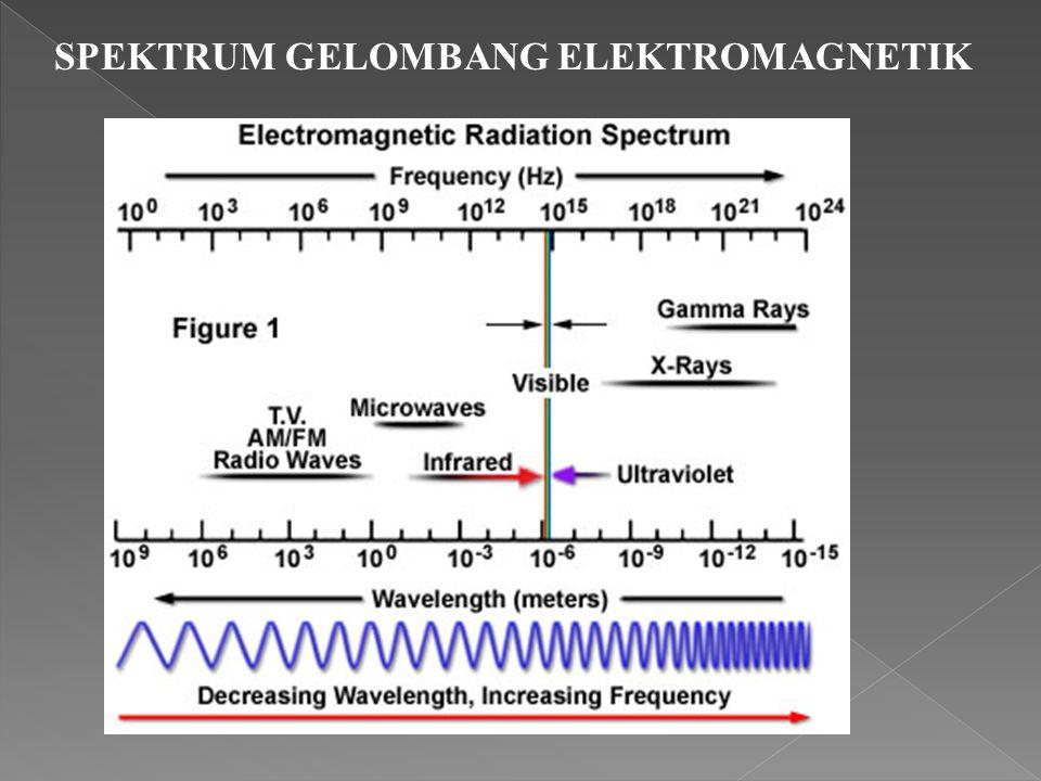 1. Spektrum Elektromagnetik  Gel. Radio : Panjang gel. lebih besar dari 1 m  Gel. Mikro : Panjang gel. antara 1 mm sampai 1 m  Gel. Inframerah : Pa