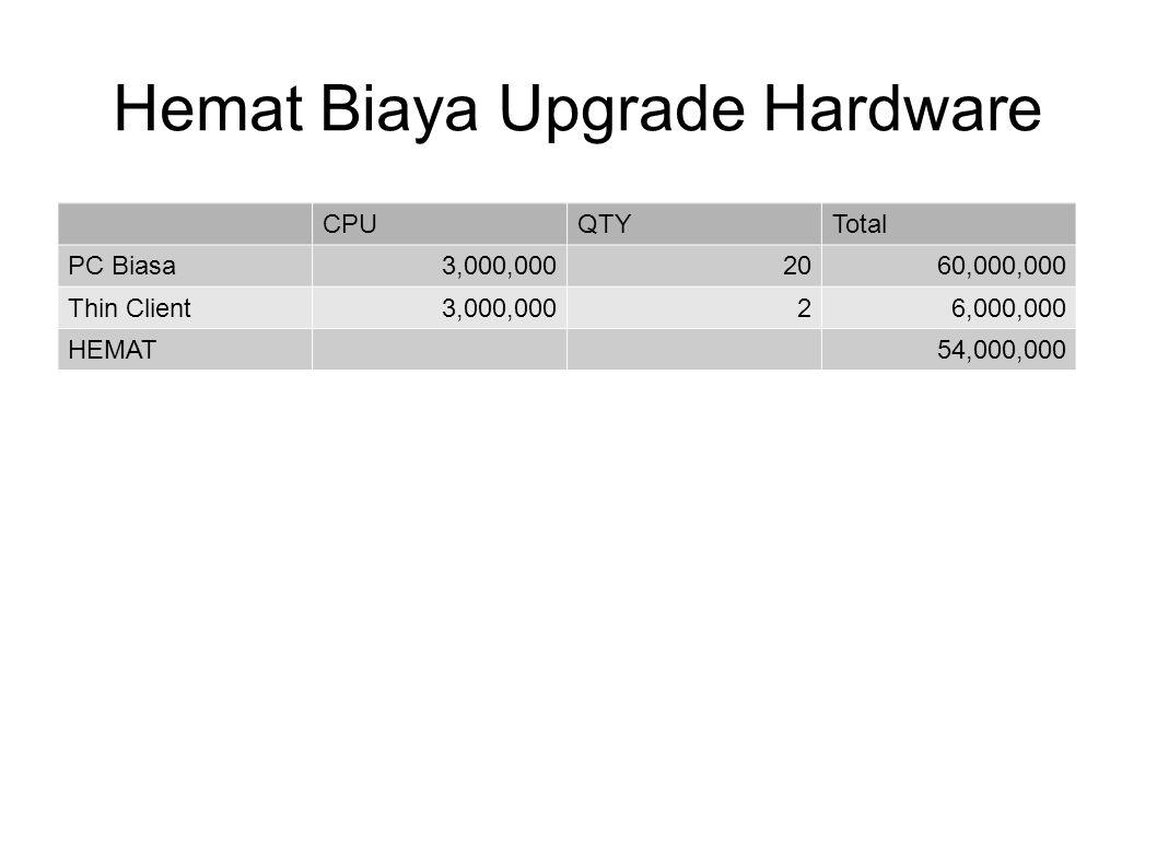 Hemat Biaya Upgrade Hardware CPUQTYTotal PC Biasa3,000,0002060,000,000 Thin Client3,000,00026,000,000 HEMAT54,000,000