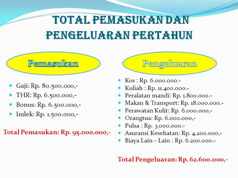 Total Pemasukan dan Pengeluaran pertahun Pemasukan Total Pemasukan: Rp.