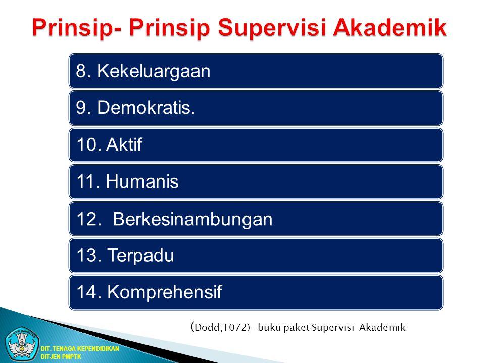 8. Kekeluargaan9. Demokratis.10. Aktif11. Humanis 12. Berkesinambungan 13. Terpadu14. Komprehensif ( Dodd,1072)- buku paket Supervisi Akademik DIT. TE