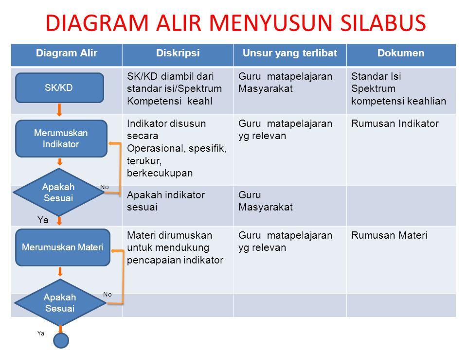 DIAGRAM ALIR MENYUSUN SILABUS Diagram AlirDiskripsiUnsur yang terlibatDokumen SK/KD diambil dari standar isi/Spektrum Kompetensi keahl Guru matapelaja