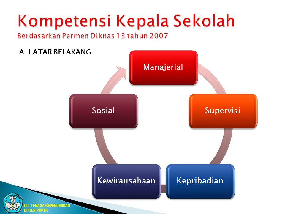 Kompetensi Kepribadian Kompetensi Pedagogik Kompetensi Profesional Kompetensi Sosial DIT.