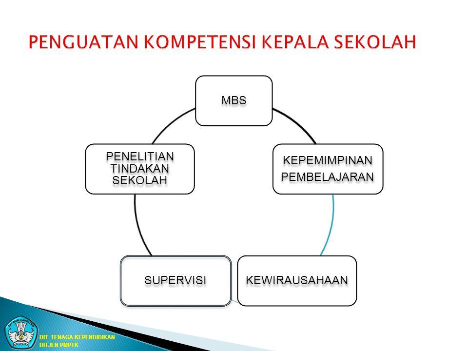 DIAGRAM ALIR MENYUSUN SILABUS Diagram AlirDiskripsiUnsur yang terlibatDokumen SK/KD diambil dari standar isi/Spektrum Kompetensi keahl Guru matapelajaran Masyarakat Standar Isi Spektrum kompetensi keahlian Indikator disusun secara Operasional, spesifik, terukur, berkecukupan Guru matapelajaran yg relevan Rumusan Indikator Apakah indikator sesuai Guru Masyarakat Materi dirumuskan untuk mendukung pencapaian indikator Guru matapelajaran yg relevan Rumusan Materi SK/KD Merumuskan Indikator Merumuskan Materi Apakah Sesuai No Ya