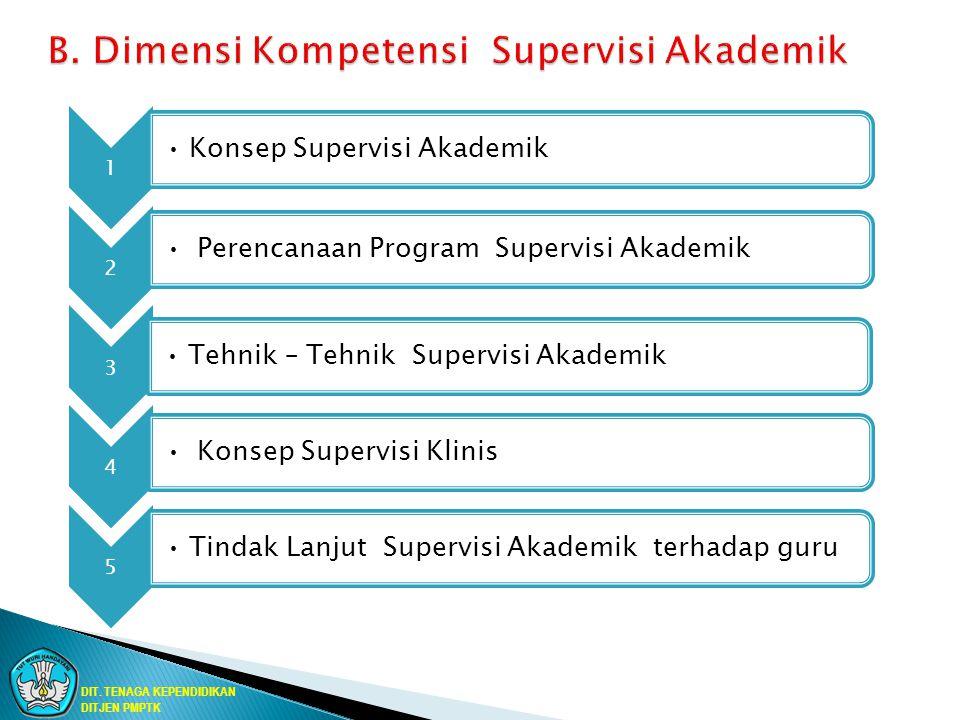 1 Konsep Supervisi Akademik 2 Perencanaan Program Supervisi Akademik 3 Tehnik – Tehnik Supervisi Akademik 4 Konsep Supervisi Klinis 5 Tindak Lanjut Su