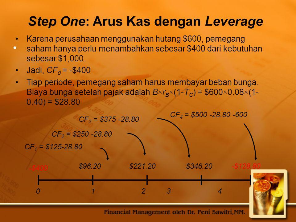 Step One: Arus Kas dengan Leverage Karena perusahaan menggunakan hutang $600, pemegang saham hanya perlu menambahkan sebesar $400 dari kebutuhan sebesar $1,000.