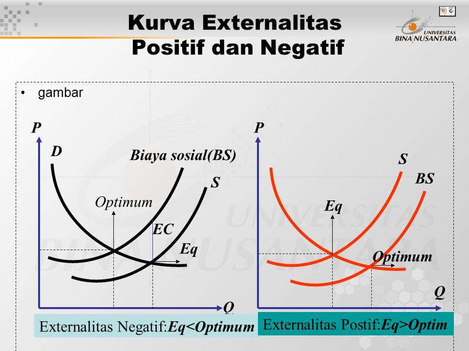 9 Kurva Externalitas Positif dan Negatif gambar S D Optimum Eq Biaya sosial(BS) EC S BS Eq Optimum P Q P Q Externalitas Negatif:Eq<Optimum Externalita