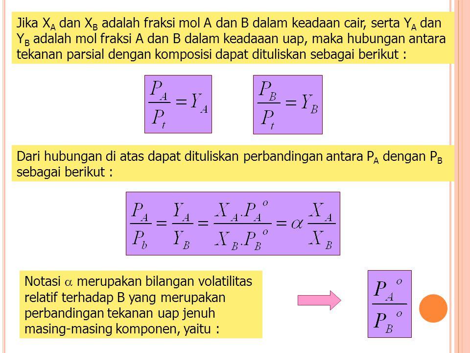 Jika X A dan X B adalah fraksi mol A dan B dalam keadaan cair, serta Y A dan Y B adalah mol fraksi A dan B dalam keadaaan uap, maka hubungan antara tekanan parsial dengan komposisi dapat dituliskan sebagai berikut : Dari hubungan di atas dapat dituliskan perbandingan antara P A dengan P B sebagai berikut : Notasi  merupakan bilangan volatilitas relatif terhadap B yang merupakan perbandingan tekanan uap jenuh masing-masing komponen, yaitu :